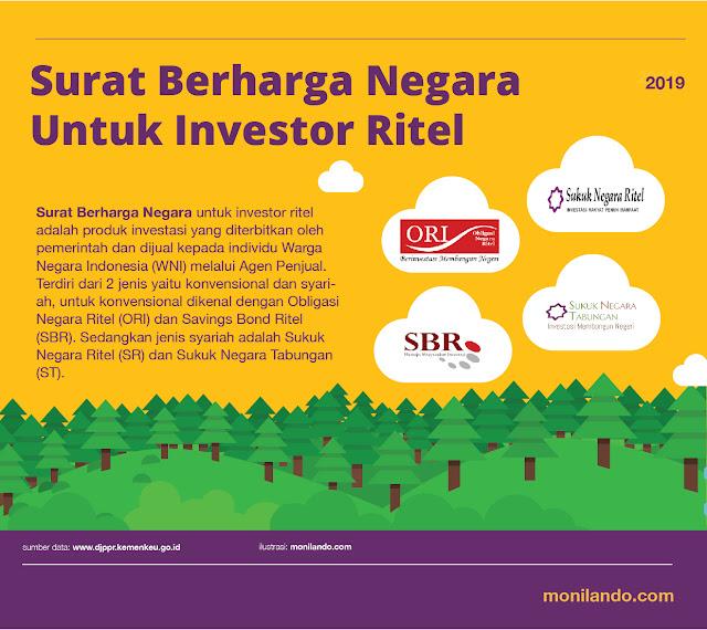 Monilandos Investasi Surat Berharga Negara Investasi Aman