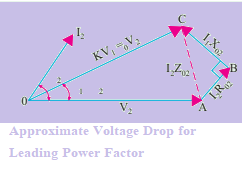 Total Approximate Voltage Drop of a  Transformer at Leading Power Factor
