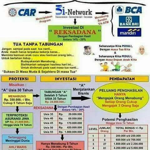 Bahas Bisnis Asuransi Car3i Network