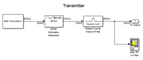 Learning electronics together : QPSK Theory and