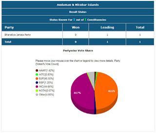 Andaman & Nicobar Islands Lok Sabha Election 2019