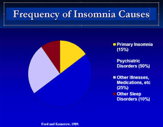 Frequency of Insomnia Causes
