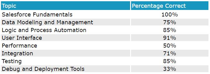 Salesforce Platform Developer II: Salesforce Platform
