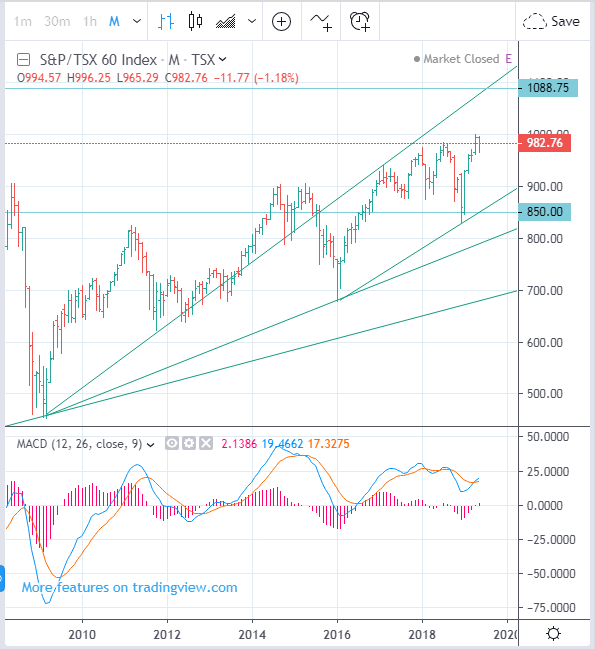 TMX: SXF OSP60 - S&P TSX 60 Index forecast, between 850 and 1000 - Stock trading today