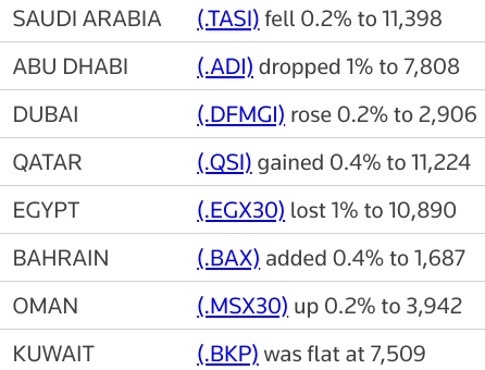 MIDEAST STOCKS Major Gulf bourses end mixed; #AbuDhabi off record high | Reuters