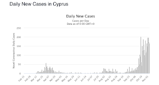 daily covid cases in Cyprus, February to November 2020