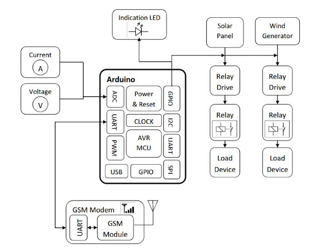 Multi functional relay for automated protective system