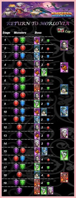 Return to Morlovia Stage Guide