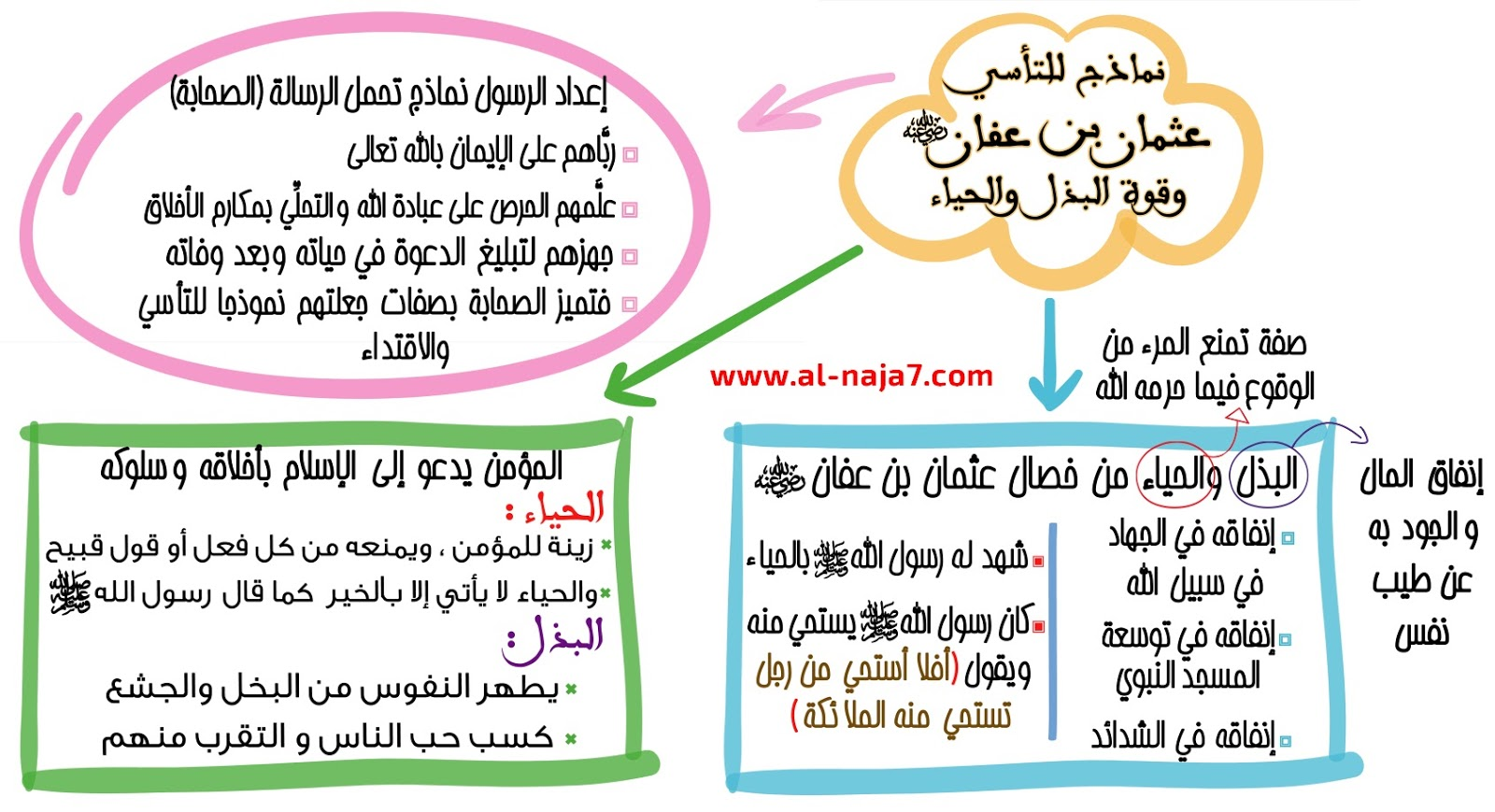 دروس التربية الإسلامية للامتحان الجهوي 12 عثمان بن عفان وقوة البذل والحياء