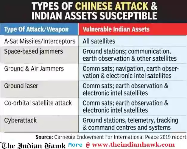 Report of us on china's attack on indian satellite