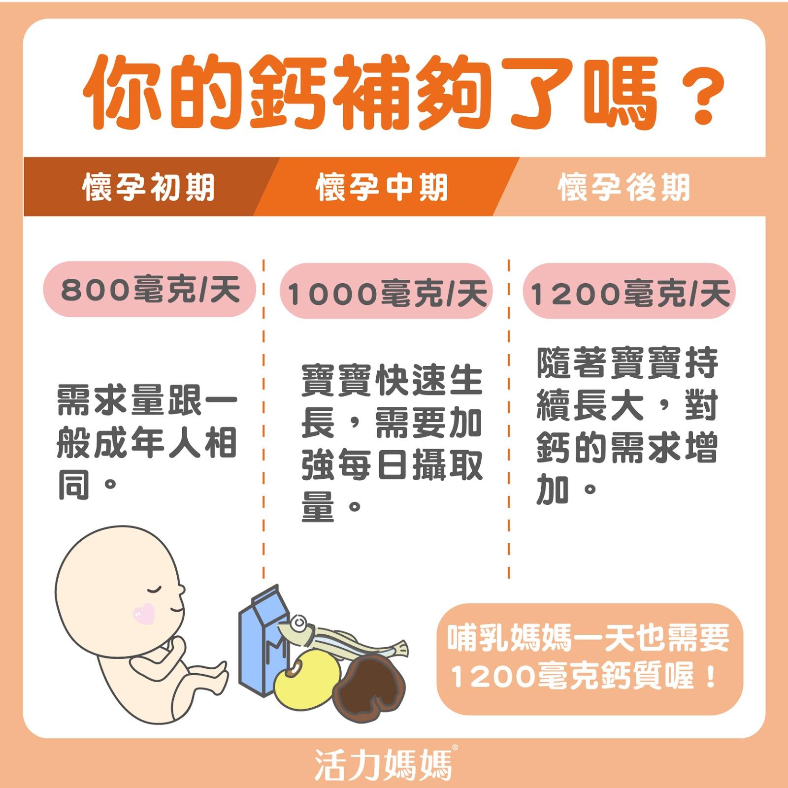 懷孕補鈣大解析!幾週開始補鈣?該吃什麼補鈣?鈣需要與鐵分開吃嗎