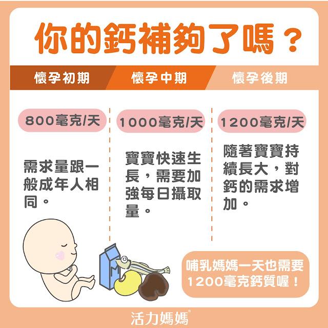 準媽媽補鈣最遲不要超過懷孕20週時,因為這個階段是胎兒骨骼形成,發育最旺盛的時期。