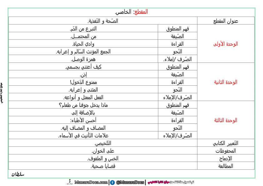 مذكرات السنة الخامسة 5 ابتدائي في اللغة العربية المقطع الخامس