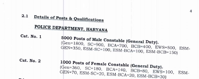 Haryana Police new Bharti -2019 For 6400 Posts Apply Online