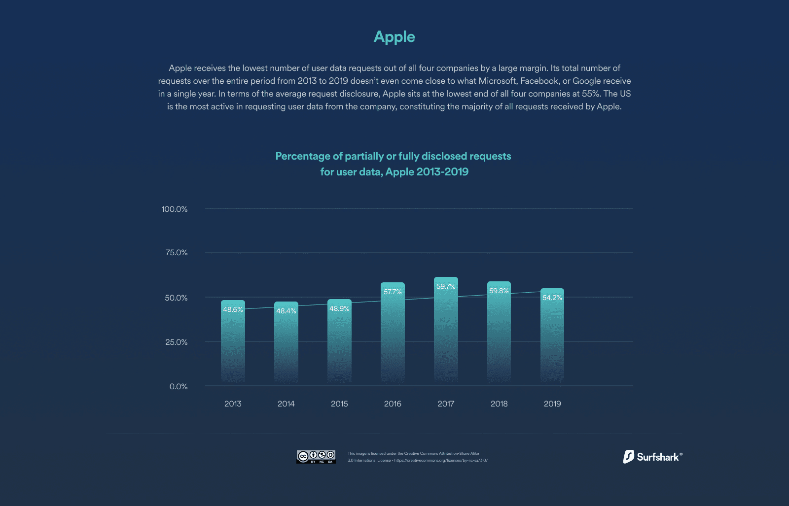 Percentage of partially or fully disclosed requests for user data, Apple 2013-2019