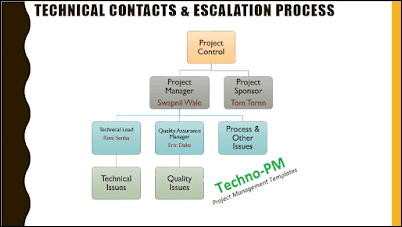 Project Escalation Process, kick-off meeting