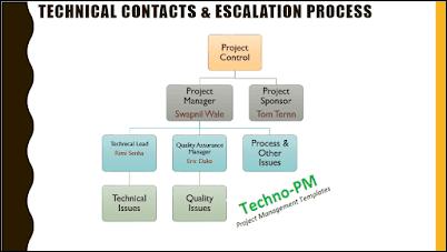Project Escalation Process, kick-off meeting