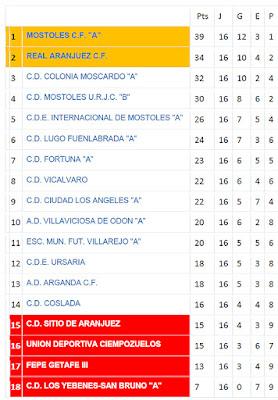 Fútbol Aranjuez