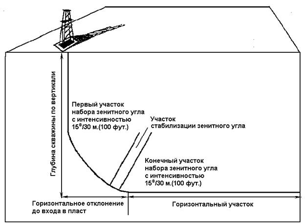 Профиль скважины со средним радиусом искривления
