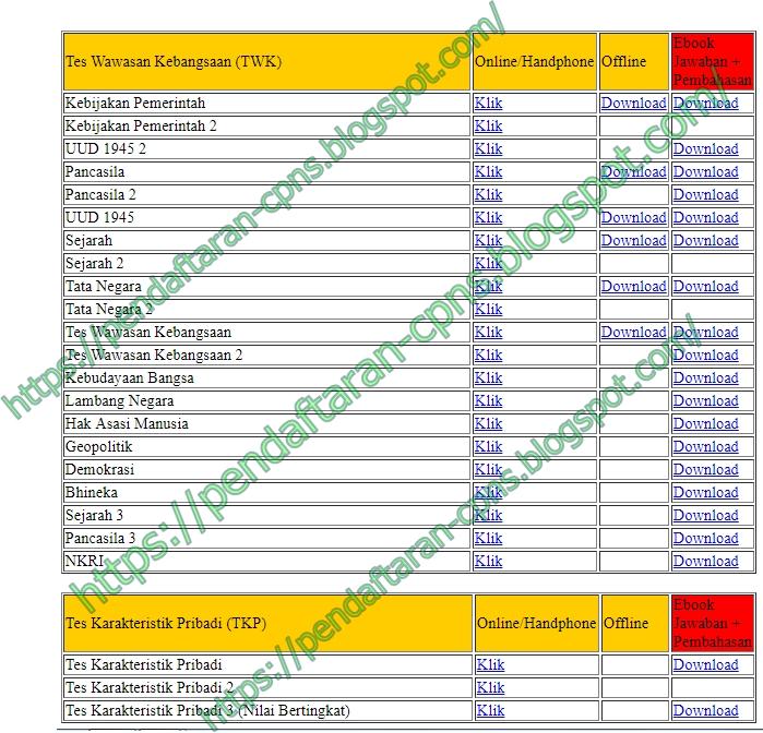 Contoh Soal SKD untuk Tes Wawasan Kebangsaan (TWK) dan Tes Karakteristik Pribadi (TKP) dalam format CAT maupun PDF