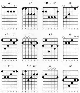Standart Chord Major
