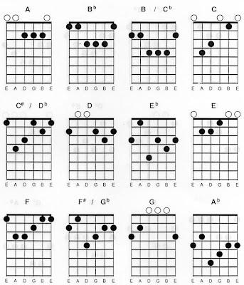 Lagu pdf chord