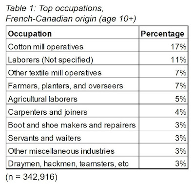 Occupations of French-Canadian origin people in U.S. in 1900. Cotton mill operatives in New England textile industry.