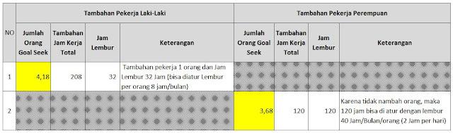 ilustrasi_Penyelesaian_untuk_Goal_Seek_Excel