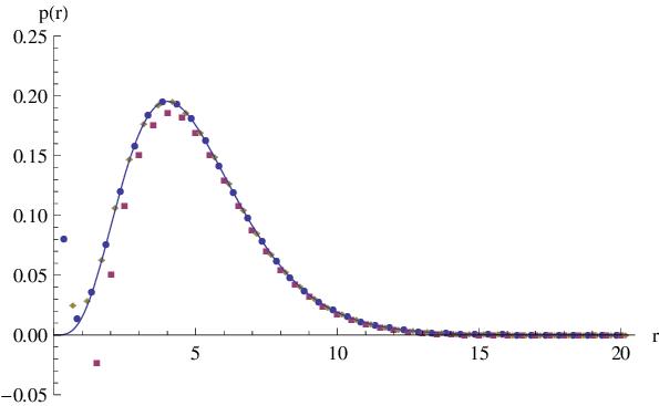 Poission curve