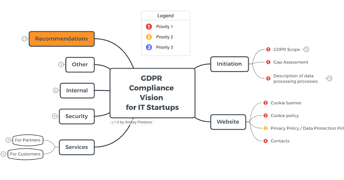 GDPR Compliance Vision for IT Startups