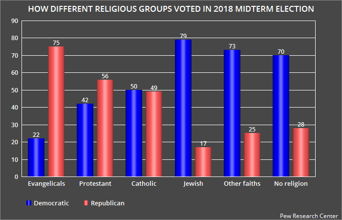how different religious groups voted in 2018 midterm election