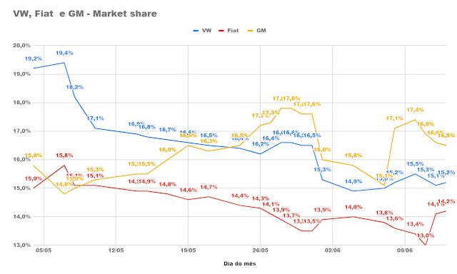 Mercado: média diária de vendas de carros aproxima-se de 10 mil em junho