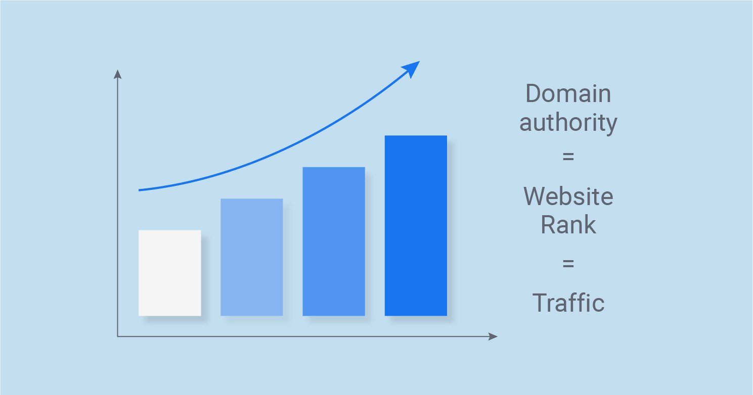 Significance of Domain Authority and Page Rankings
