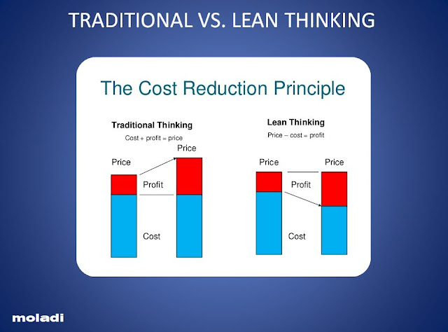 moladi - Lean Thinking - Cost Reduction Principal