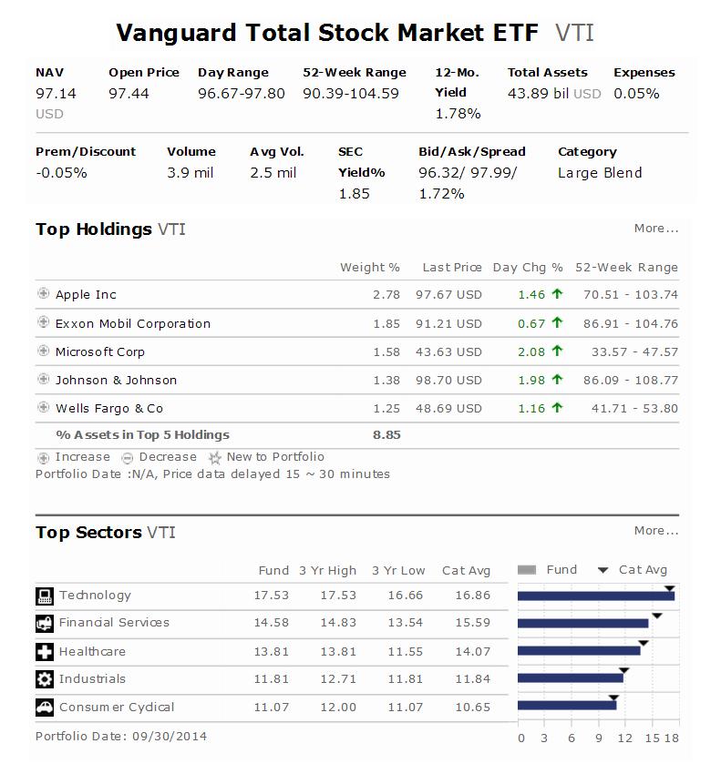 Vanguard Total Stock Market ETF (VTI)