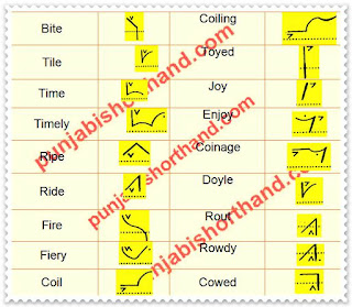 pitman-book-shorthand-exercise-18