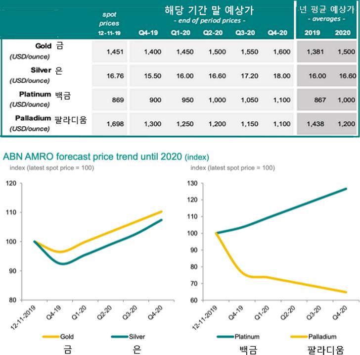 2020년 국제 귀금속 시세 전망 : 국제 금시세 은시세 백금시세 팔라디움시세 전망 표 - ABN Amro