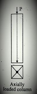 العمود المحمل بحمل محوري متمركز