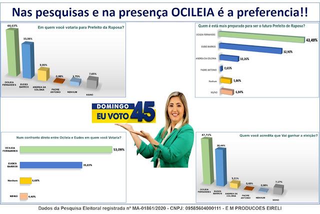 NA RAPOSA!!! Pesquisas legalmente registradas na Justiça Eleitoral reafirmam a vantagem de OCILÉIA 45 neste Domingo