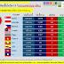 📈📈สถานการณ์การติดเชื้อโควิด-19 ในอาเซียน 📉📉 ณ วันที่ 4 พ.ค. 2563 เวลา 19.30 น.