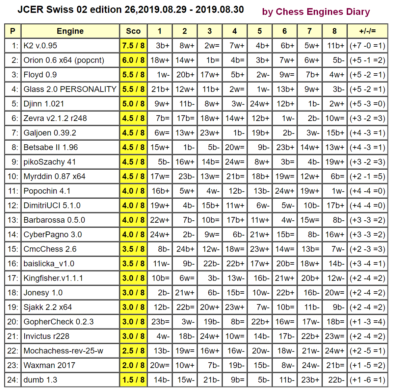 JCER Tournament 2019 - Page 6 2019.08.29Swiss02.ed26.html