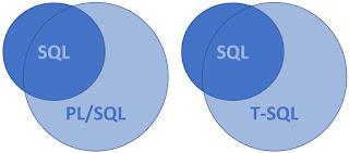 Sql vs tsql vs plsql
