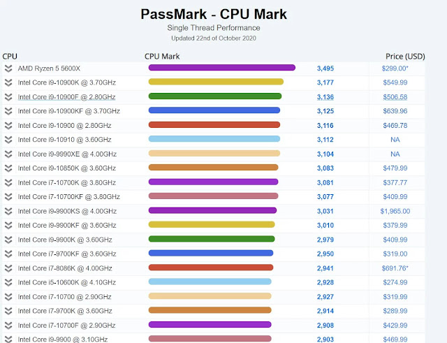 PassMark-CPU-Mark-Single-Thread-Performance-of-AMD-Ryzen-5-5600X