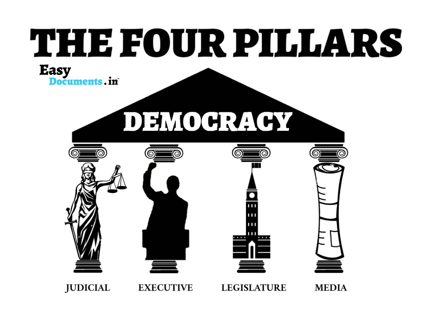 THE FOUR PILLARS OF DEMOCRACY