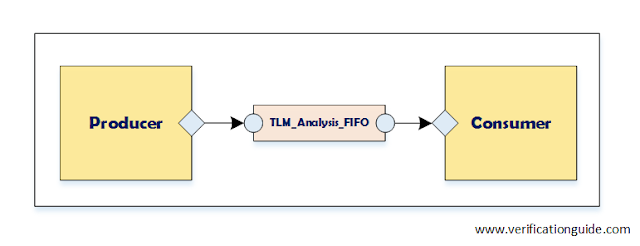 UVM TLM Analysis FIFO