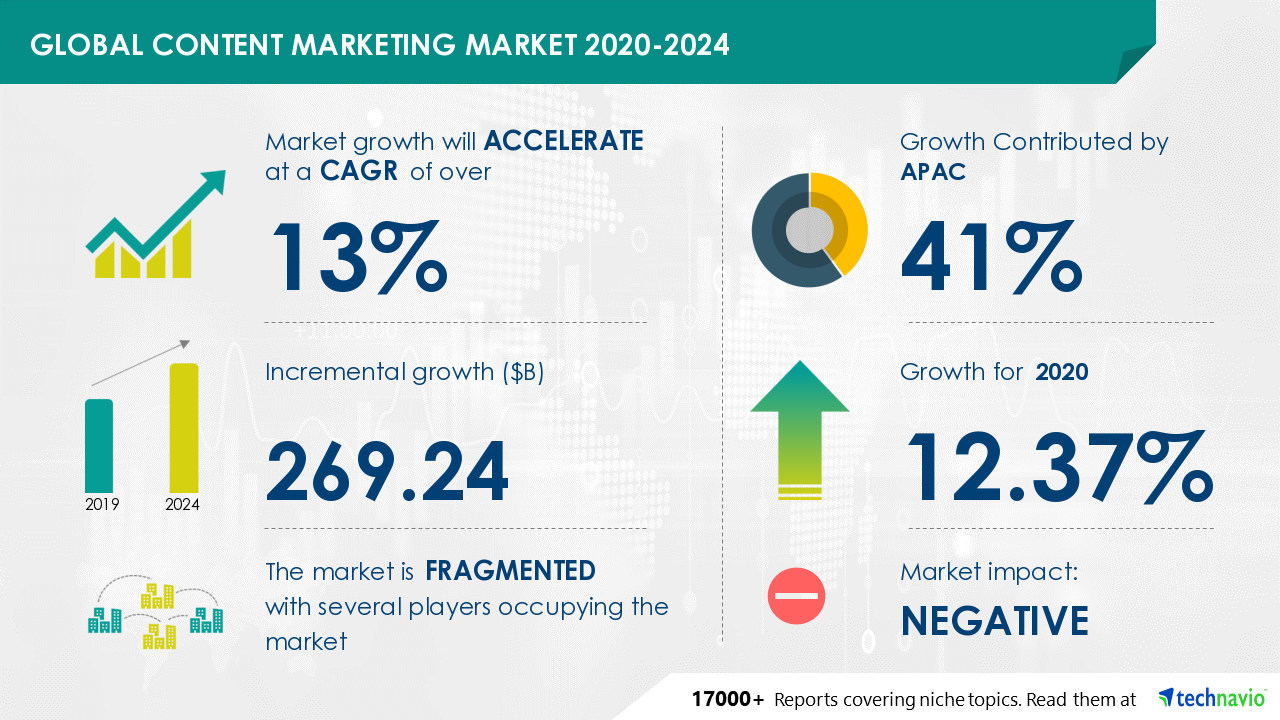 Content marketing sector to reach $269 billion by 2024