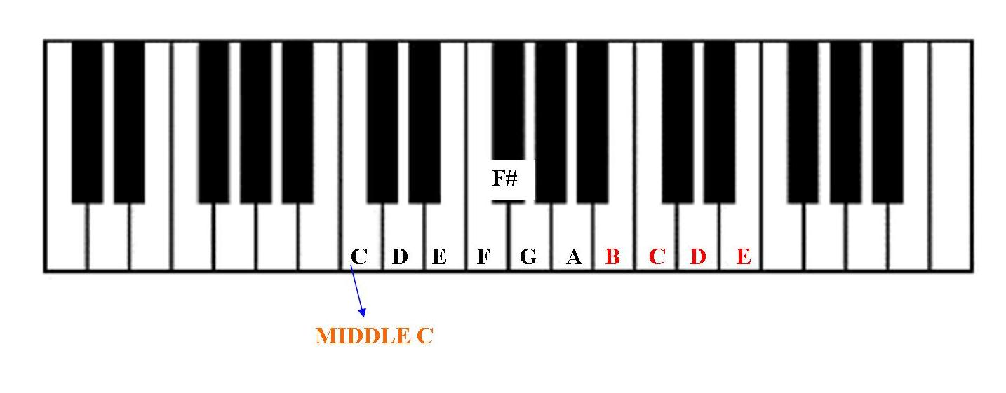 MUSIC LESSONS Free Piano Lesson for Beginners Learn to play the
