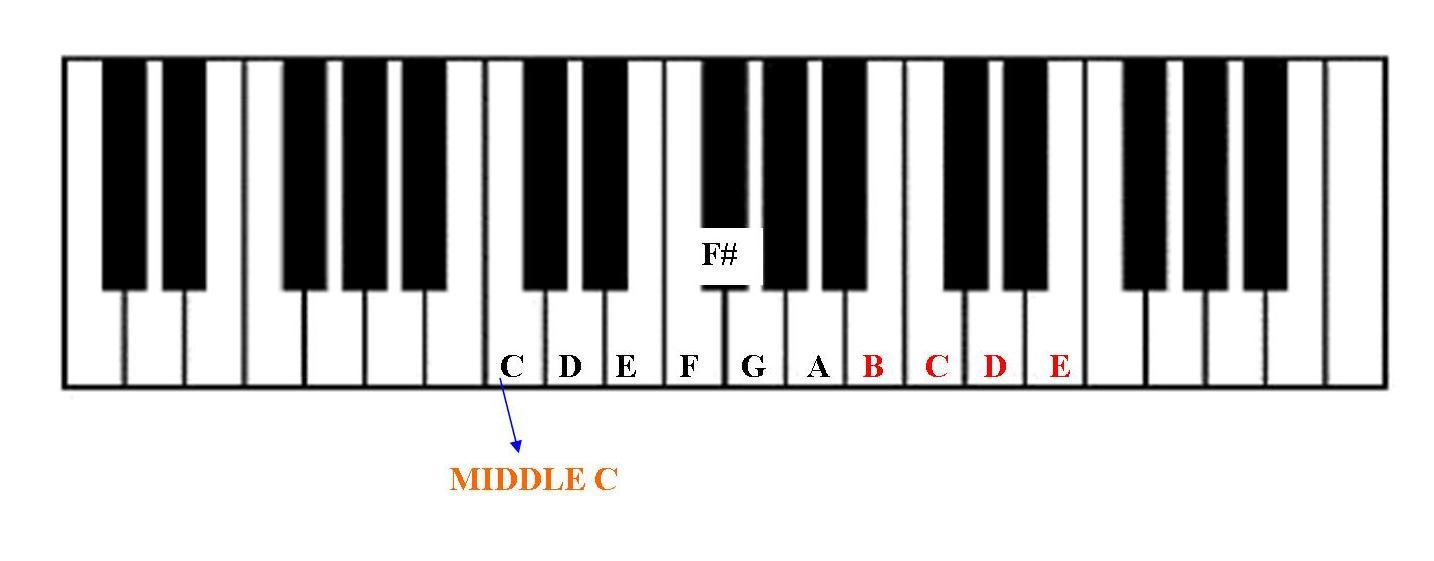keyboard for beginners Gallery