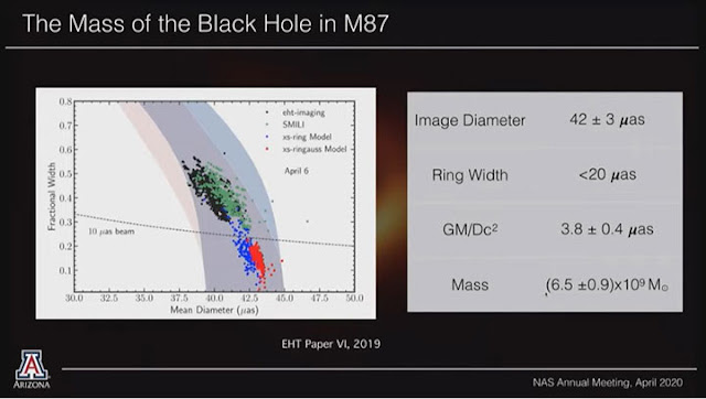 The Black Hole Shadow in M87 and measured data (Source: Feryal Ozel, 157th NAS Annual Meeting)