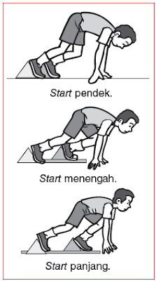 Start Dalam Lari Estafet : start, dalam, estafet, Teknik, Dasar, Jarak, Pendek, Sprint